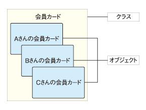 図3 オブジェクトとクラス