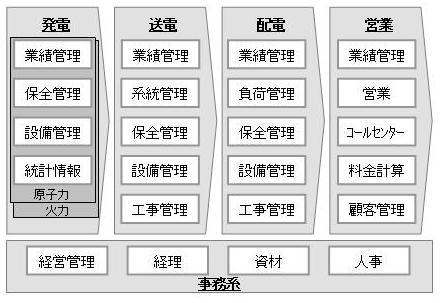 図1 電力会社の情報システム(出典:アクセンチュア)
