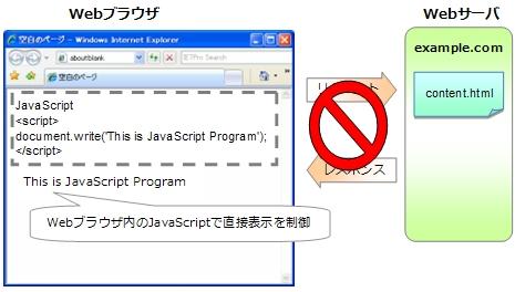 JavaScriptで表示制御