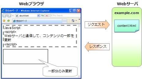 linkページの取得