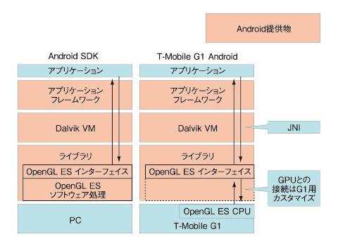 図3 Androidのカスタマイズ