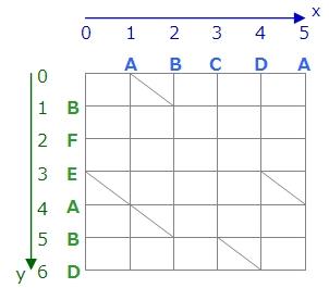 エディットグラフ