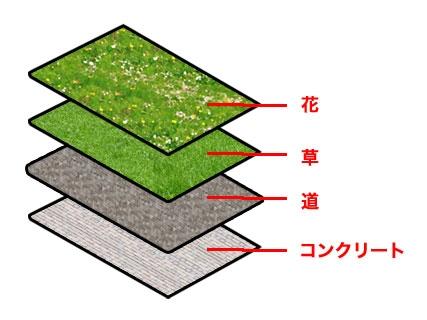 花、草、道、コンクリートというレイヤを重ねて地面を作る
