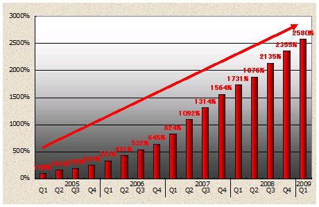 グラフ1 2005年を1としたときのWebサイト経由のマルウェア発見数増加率
