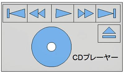 図1 CDプレーヤー
