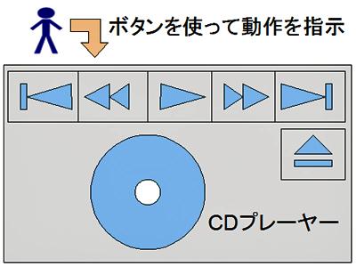 図2 CDプレーヤーへの指示
