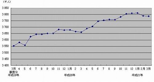 図1 介護給付費実態調査月報 受給者数の月次推移