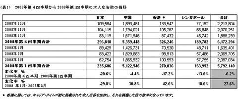 2008年第4四半期から2009年第1四半期の求人広告数の推移