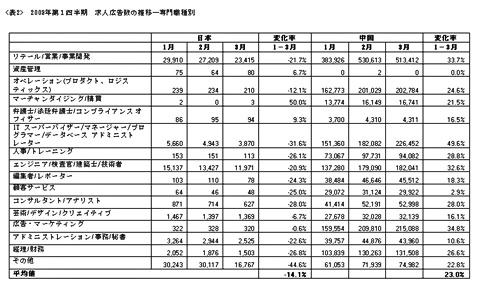 2009年第1四半期 求人広告数の推移—専門職種別(日本、中国)