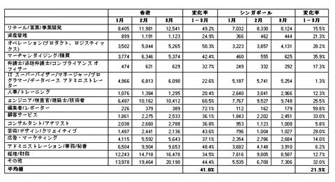 2009年第1四半期 求人広告数の推移—専門職種別(香港、シンガポール)