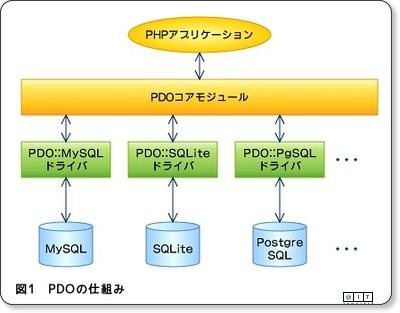 「SimpleXML」と「JSON」で共通データ形式を便利に - @IT via kwout