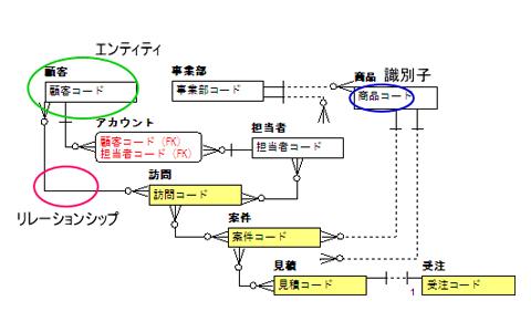 データ モデリング