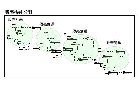●図2 販売機能分野概念データモデル例