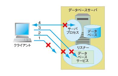 図1 各ケースのイメージ