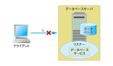 図2 データベースサーバまで届いていないケース