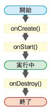 図1 Serviceの状態遷移