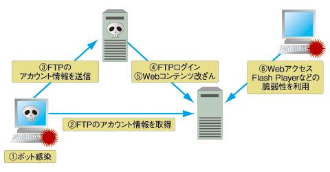 図1 アカウント情報盗用ボットの動き