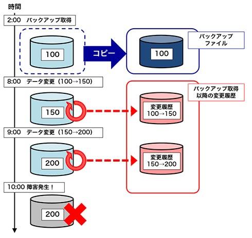 データベース障害復旧の基礎 「バックアップファイル」「変更履歴」の ...