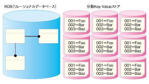 図1 RDBと分散KVS