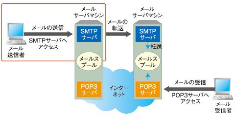 メールの送信に使われるSMTPサーバ