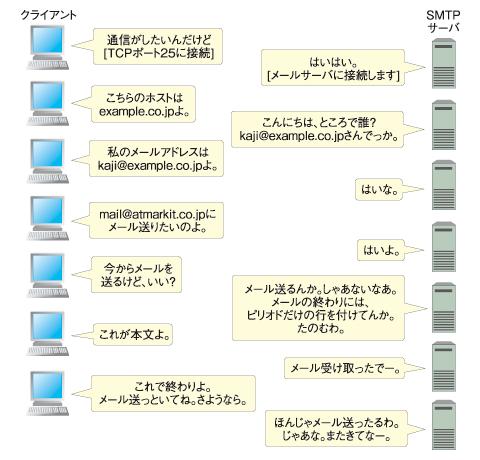 クライアントとSMPTサーバのやりとり