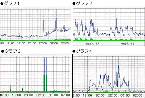 図1 どれがDoS攻撃のトラフィックか?