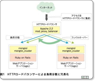 CGMサイト構築で悩む負荷対策と拡張性の確保 − @IT