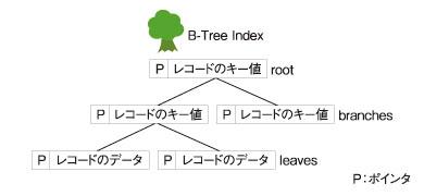 ●図1 B-Tree