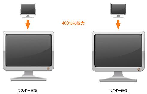 図1 ベクターとラスターの比較:画像の拡大