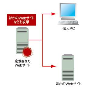 図1 OSコマンドインジェクションの具体的な攻撃例