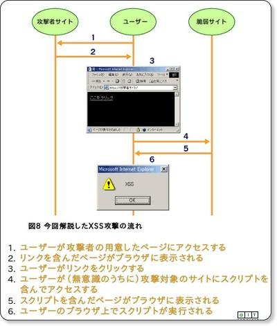 @IT:クロスサイトスクリプティング対策の基本
