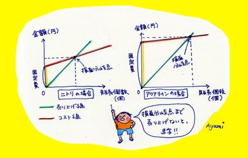 損益分岐点で見るコストと売り上げ相関図 縦軸に金額、横軸に販売個数(※クリックで拡大)