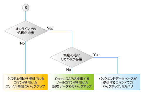 図1 OpenLDAPのバックアップ方法の選択