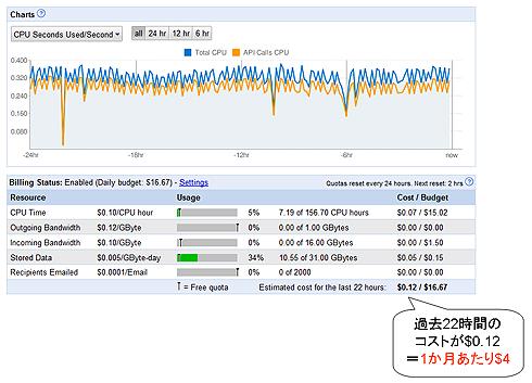 図2 Google App Engineの運用コストの例(ダッシュボード画面)