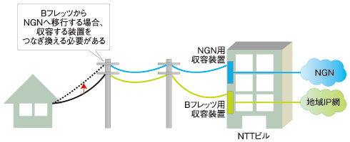 NTTのラストワンマイル