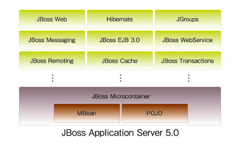 図1 JBoss Application Server 5.0の構成図