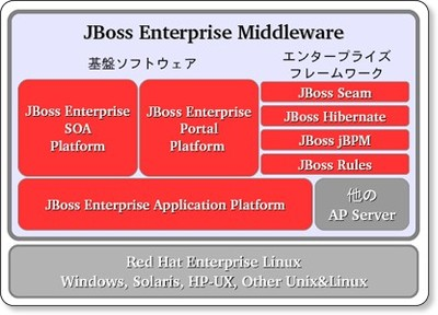 JBoss製品情報:JBoss Enterprise Middleware via kwout
