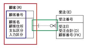 ●図1 ER図の構成