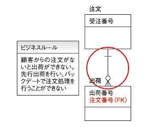 ●図2 依存のリレーションシップ