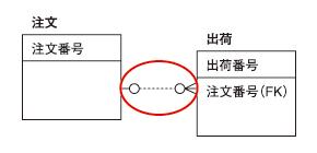 ●図3 独立のリレーションシップ