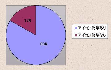 表1 不正プログラム全体でのアイコン偽装の割合