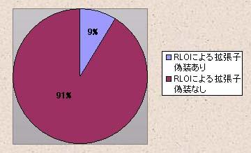表3 RLO手法は1割程度
