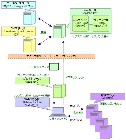 Webアプリケーションの動作イメージ