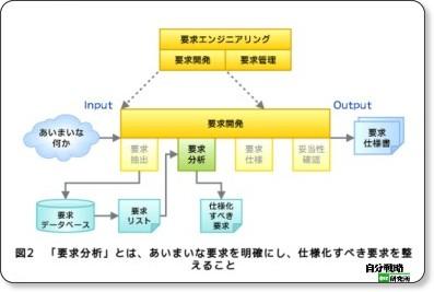 第3回 要求分析に表れるソフトウェア技術者の心 - @IT自分戦略研究所