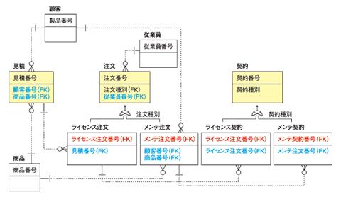 ●図1 宿題の解答例(クリックで拡大します)