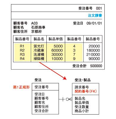 ●図2 第1正規化