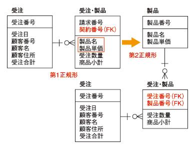 ●図3 第2正規化