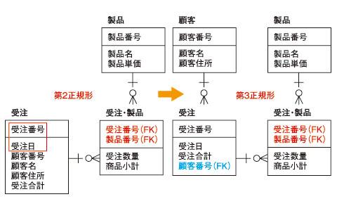●図4 第3正規化