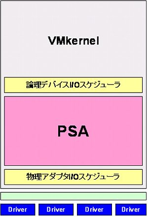 図4 PSAはESXのストレージスタックにおけるマルチパス機構を実装