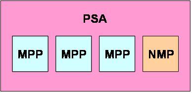図6 VMware ESX 4.0の標準機能として提供されているマルチパス機構NMPも、MPPとして実装されている